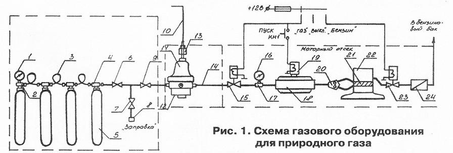 domashnyaya gazovaya zapravka 21