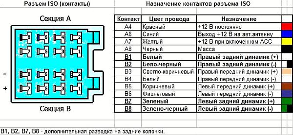 Цветовое схема проводов