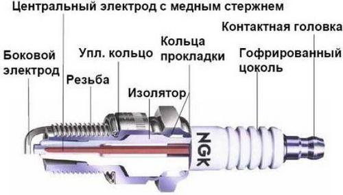 срок службы свечей зажигания киа спектра