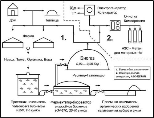 Биогаз чертежи своими руками
