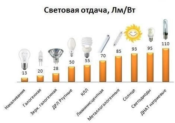 energosberegayushie lampy 4