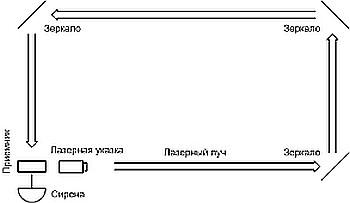 lasernaya signalizatciya7