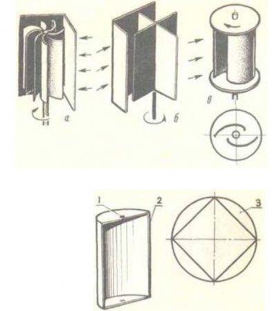 primery-rotorov