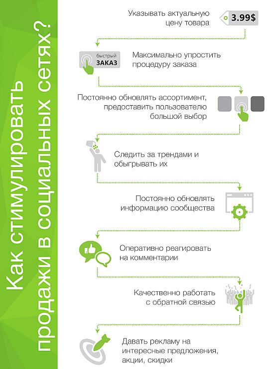 Изображение - Продажи через социальные сети kak_prodvigat_tovaru_v_socialnuh_setyah_3