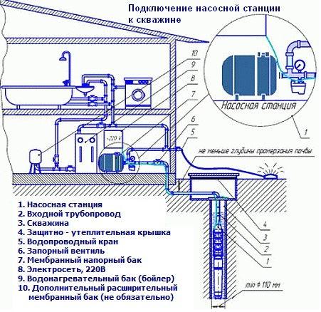подборе насосной станции: